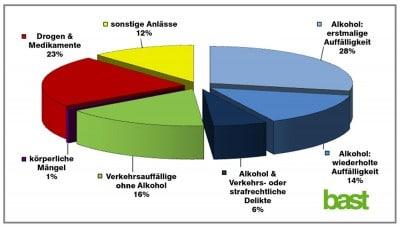 Untersuchungsanlässe in % der medizinisch psychologischen Untersuchung 2014 in Deutschland. Quelle: BAST (Bundesanstalt für Straßenwesen) Statistik MPU
